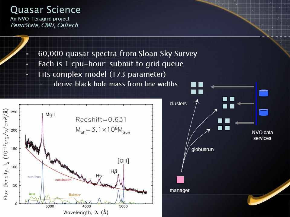 Quasar Science An NVO-Teragrid project PennState, CMU, Caltech 60,000 quasar spectra from Sloan Sky Survey Each is 1 cpu-hour: submit to grid queue Fits complex model (173 parameter) –derive black hole mass from line widths clusters globusrun manager NVO data services
