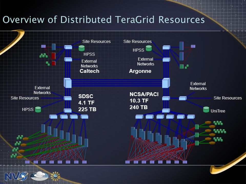 Overview of Distributed TeraGrid Resources HPSS UniTree External Networks Site Resources NCSA/PACI 10.3 TF 240 TB SDSC 4.1 TF 225 TB CaltechArgonne