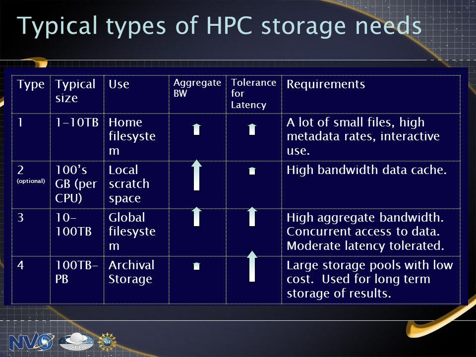 Typical types of HPC storage needs TypeTypical size Use Aggregate BW Tolerance for Latency Requirements 11-10TBHome filesyste m A lot of small files, high metadata rates, interactive use.