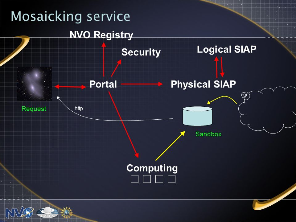 Mosaicking service Logical SIAP NVO Registry Physical SIAP Computing Portal Security Request Sandbox http