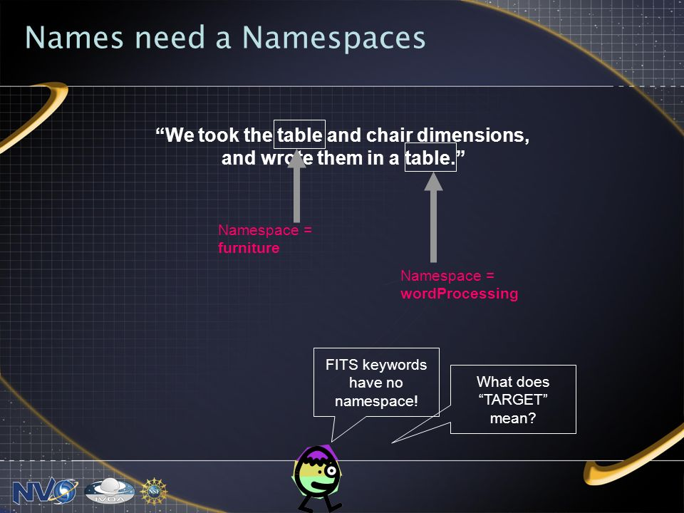 Names need a Namespaces We took the table and chair dimensions, and wrote them in a table. Namespace = furniture Namespace = wordProcessing FITS keywo