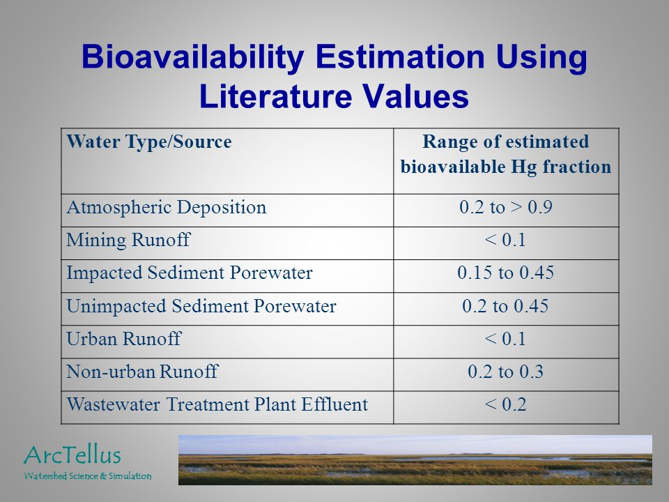 Bioavailability Estimation Using Literature Values Water Type/SourceRange of estimated bioavailable Hg fraction Atmospheric Deposition0.2 to > 0.9 Mining Runoff< 0.1 Impacted Sediment Porewater0.15 to 0.45 Unimpacted Sediment Porewater0.2 to 0.45 Urban Runoff< 0.1 Non-urban Runoff0.2 to 0.3 Wastewater Treatment Plant Effluent< 0.2 ArcTellus Watershed Science & Simulation