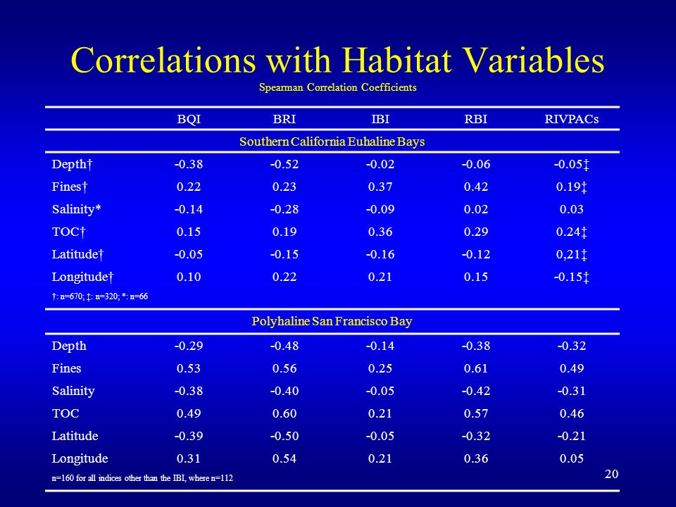 20 Correlations with Habitat Variables Spearman Correlation Coefficients BQIBRIIBIRBIRIVPACs Southern California Euhaline Bays Depth-0.38-0.52-0.02-0.06-0.05 Fines0.220.230.370.420.19 Salinity*-0.14-0.28-0.090.020.03 TOC0.150.190.360.290.24 Latitude-0.05-0.15-0.16-0.120,21 Longitude0.100.220.210.15-0.15 : n=670; : n=320; *: n=66 Polyhaline San Francisco Bay Depth-0.29-0.48-0.14-0.38-0.32 Fines0.530.560.250.610.49 Salinity-0.38-0.40-0.05-0.42-0.31 TOC0.490.600.210.570.46 Latitude-0.39-0.50-0.05-0.32-0.21 Longitude0.310.540.210.360.05 n=160 for all indices other than the IBI, where n=112