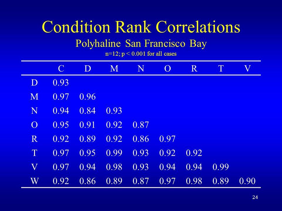 24 Condition Rank Correlations Polyhaline San Francisco Bay n=12; p < 0.001 for all cases CDMNORTV D0.93 M0.970.96 N0.940.840.93 O0.950.910.920.87 R0.920.890.920.860.97 T 0.950.990.930.92 V0.970.940.980.930.94 0.99 W0.920.860.890.870.970.980.890.90