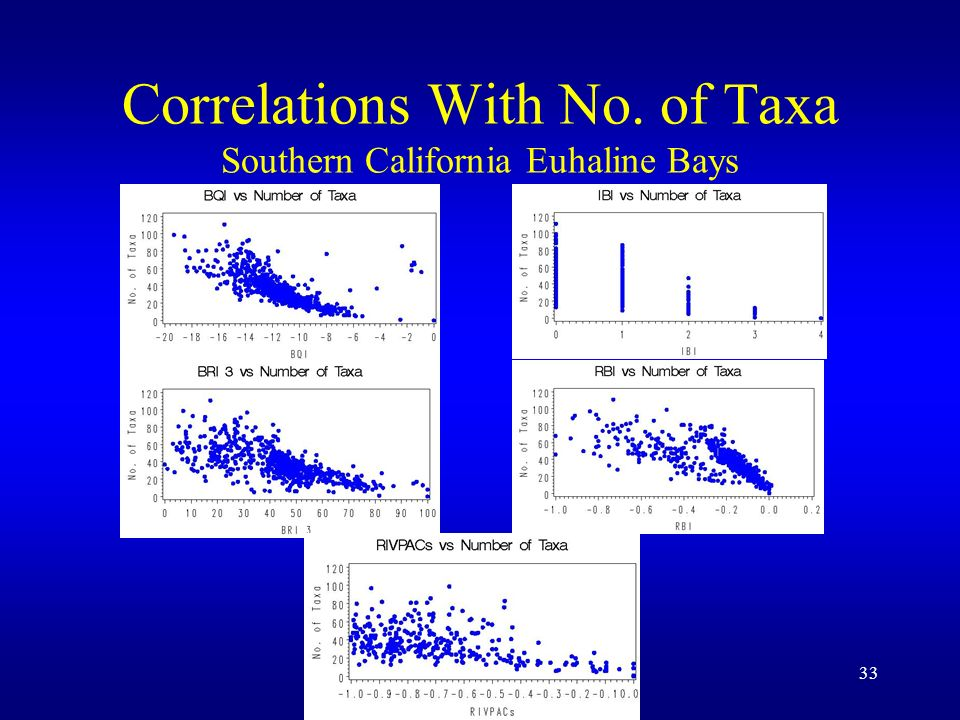 33 Correlations With No. of Taxa Southern California Euhaline Bays