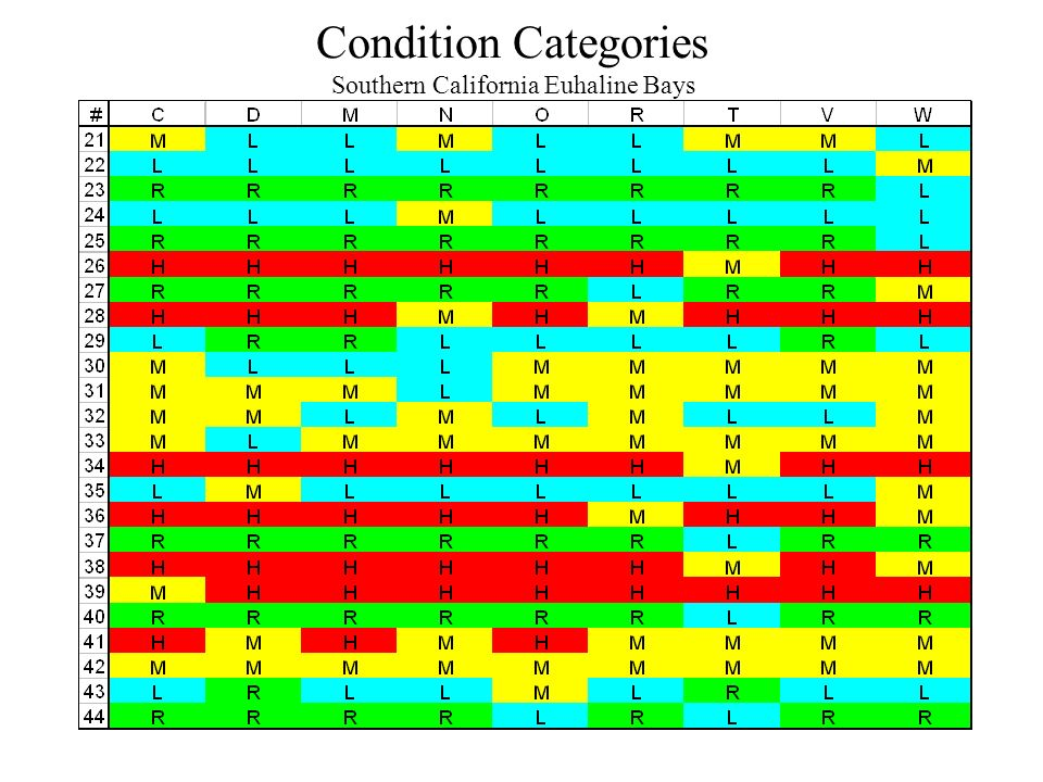 34 Condition Categories Southern California Euhaline Bays