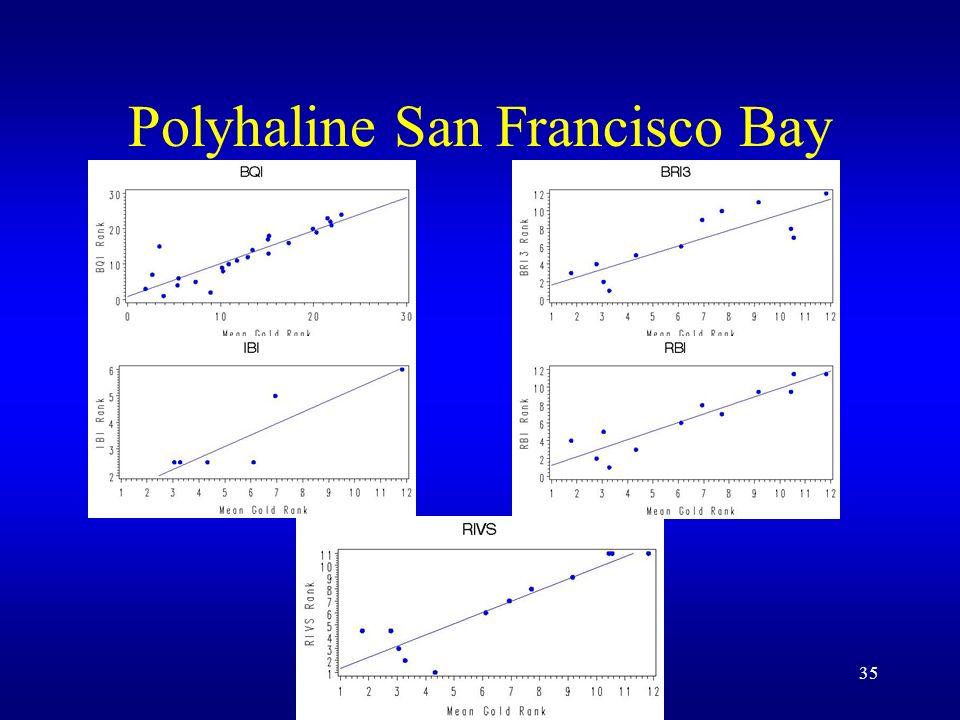 35 Polyhaline San Francisco Bay