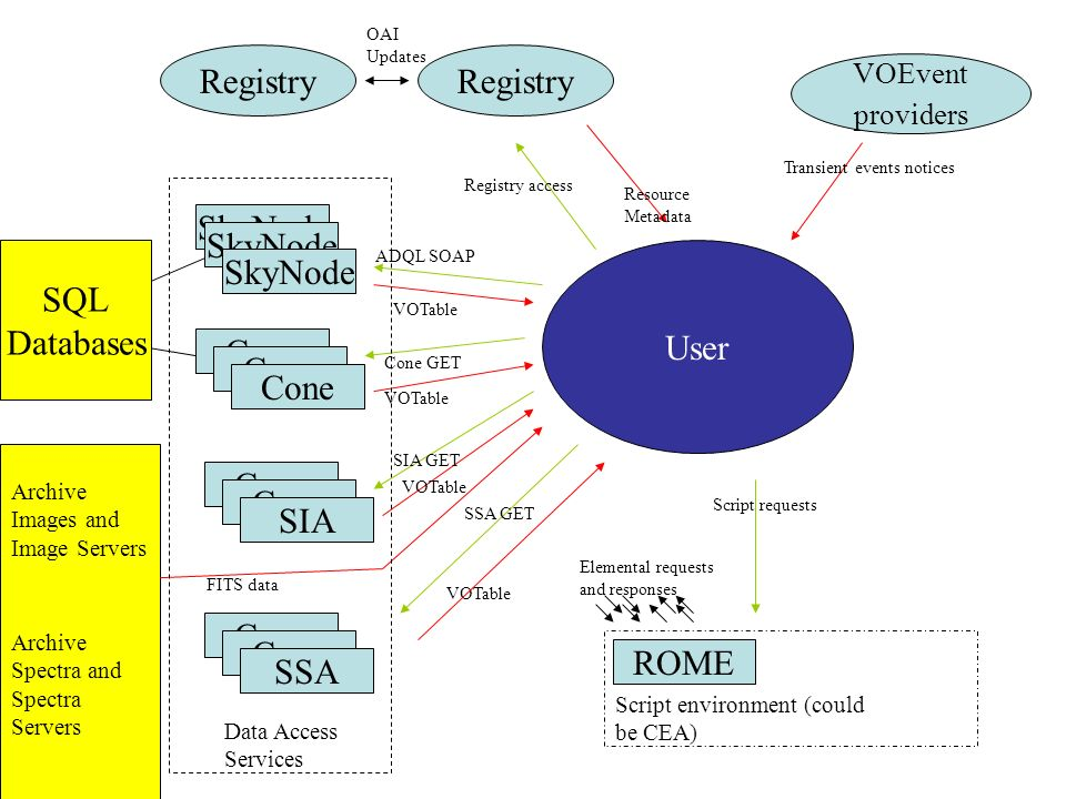 Registry OAI Updates SkyNode Cone User Cone SIA ADQL SOAP VOTable SSA GET VOTable Archive Images and Image Servers Archive Spectra and Spectra Servers Cone SSA Cone GET VOTable Registry access Resource Metadata FITS data SQL Databases Data Access Services SIA GET VOTable VOEvent providers Transient events notices Script environment (could be CEA) ROME Script requests Elemental requests and responses