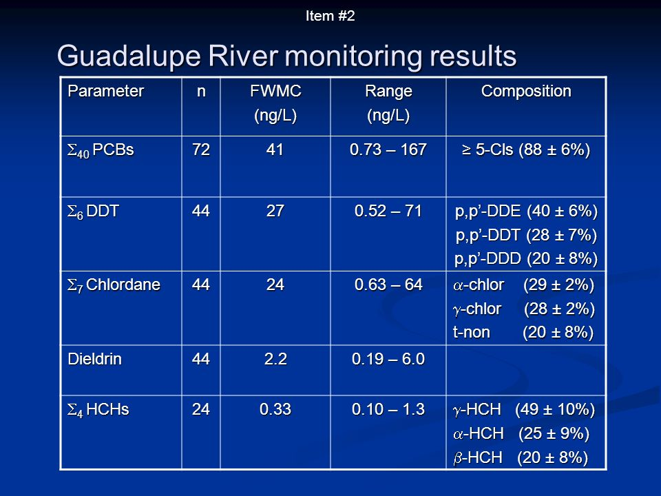Guadalupe River monitoring results ParameternFWMC(ng/L)Range(ng/L)Composition 40 PCBs 40 PCBs7241 0.73 – 167 5-Cls (88 ± 6%) 5-Cls (88 ± 6%) 6 DDT 6 D