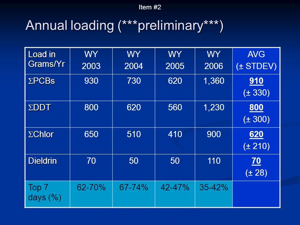 Annual loading (***preliminary***) Load in Grams/Yr WY 2003 WY 2004 WY 2005 WY 2006 AVG (± STDEV) PCBs PCBs 9307306201,360910 (± 330) DDT DDT 8006205601,230800 (± 300) Chlor Chlor 650510410900620 (± 210) Dieldrin7050 11070 (± 28) Top 7 days (%) 62-70%67-74%42-47%35-42% Item #2
