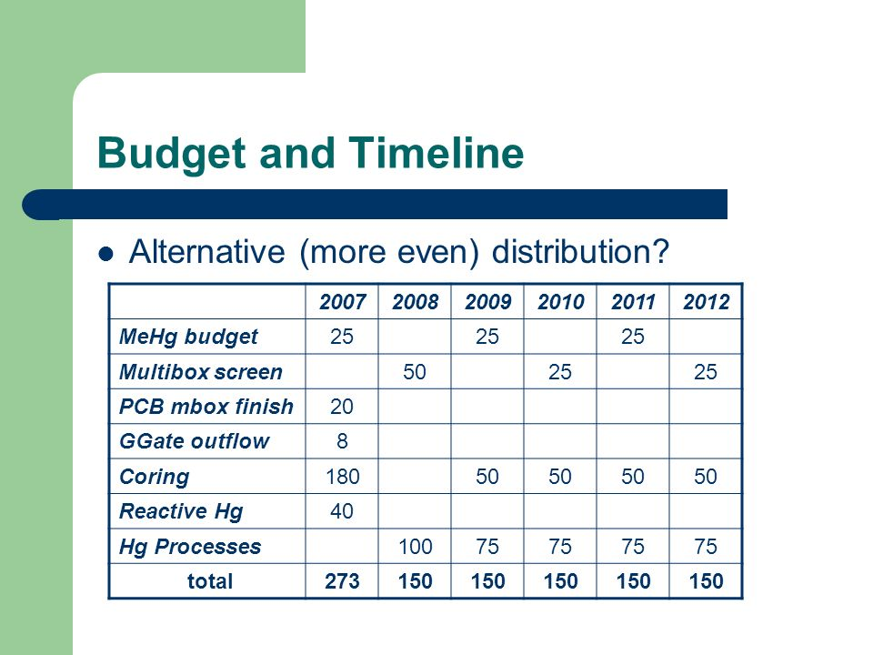 Budget and Timeline Alternative (more even) distribution? 200720082009201020112012 MeHg budget25 Multibox screen5025 PCB mbox finish20 GGate outflow8