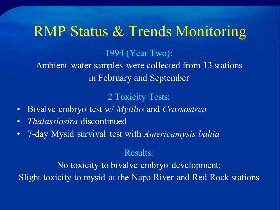 RMP Status & Trends Sampling Stations