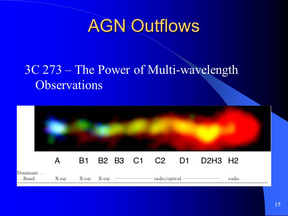15 AGN Outflows 3C 273 – The Power of Multi-wavelength Observations