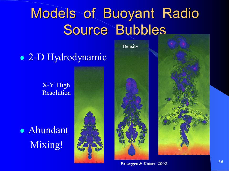 36 Models of Buoyant Radio Source Bubbles 2-D Hydrodynamic Abundant Mixing! X-Y High Resolution Brueggen & Kaiser 2002 Density