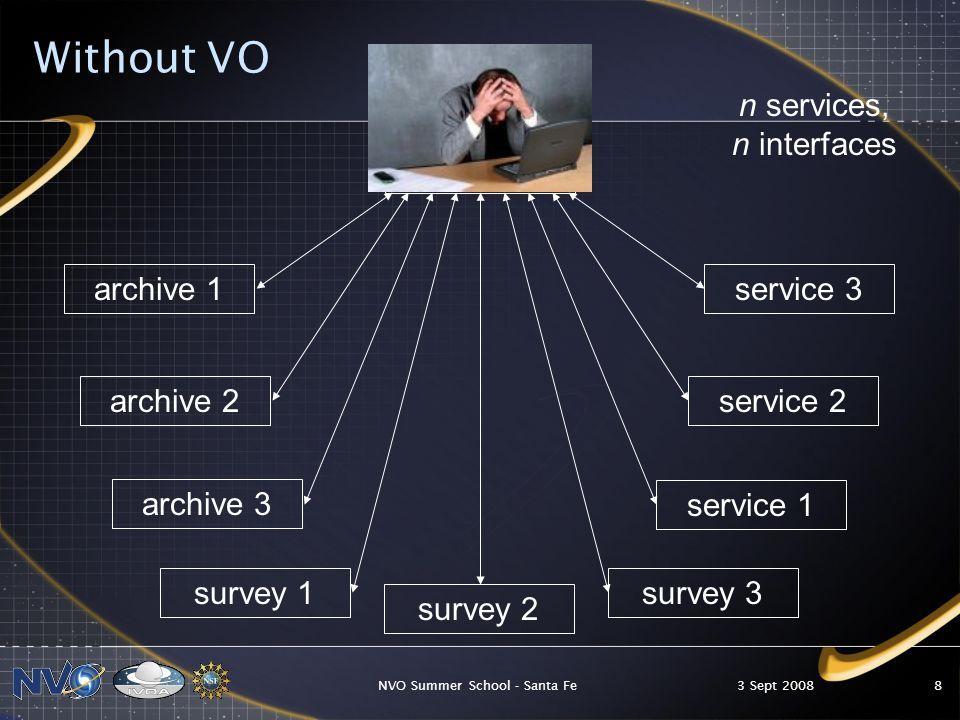 3 Sept 2008NVO Summer School - Santa Fe9 With VO astronomer archive 1 survey 2 survey 1 archive 2 service 1 archive 3 service 2 survey 3 service 3 n services, 1 interface VO