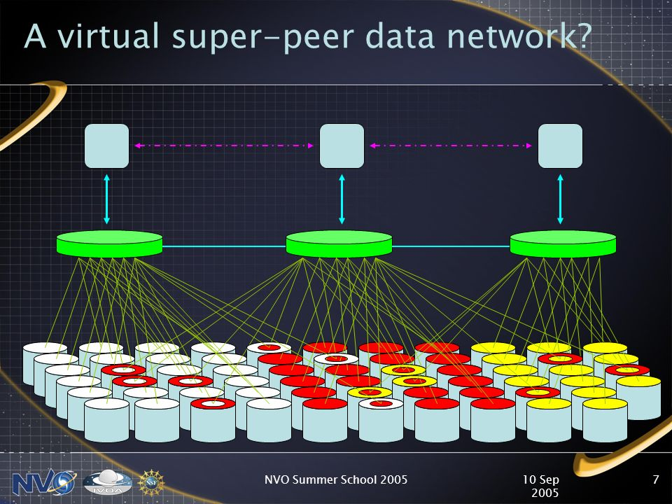 10 Sep 2005 NVO Summer School 20057 A virtual super-peer data network