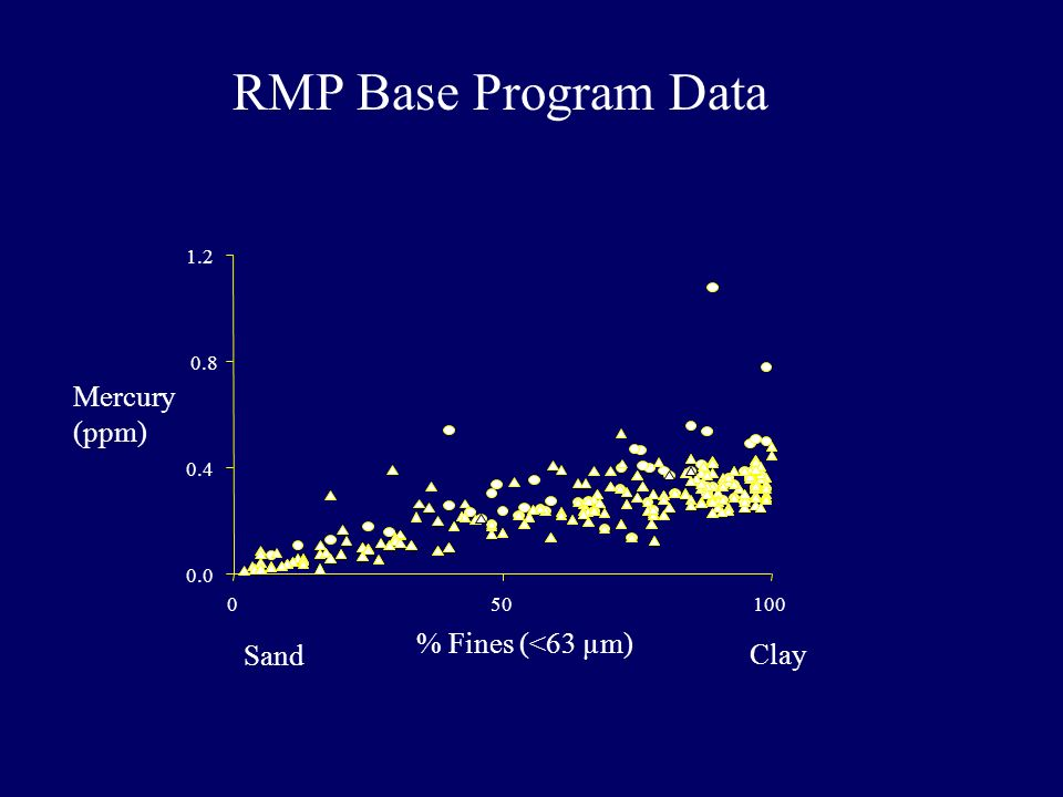 RMP Base Program Data 0.0 0.4 0.8 1.2 050100 % Fines (<63 µm) Clay Sand Mercury (ppm)