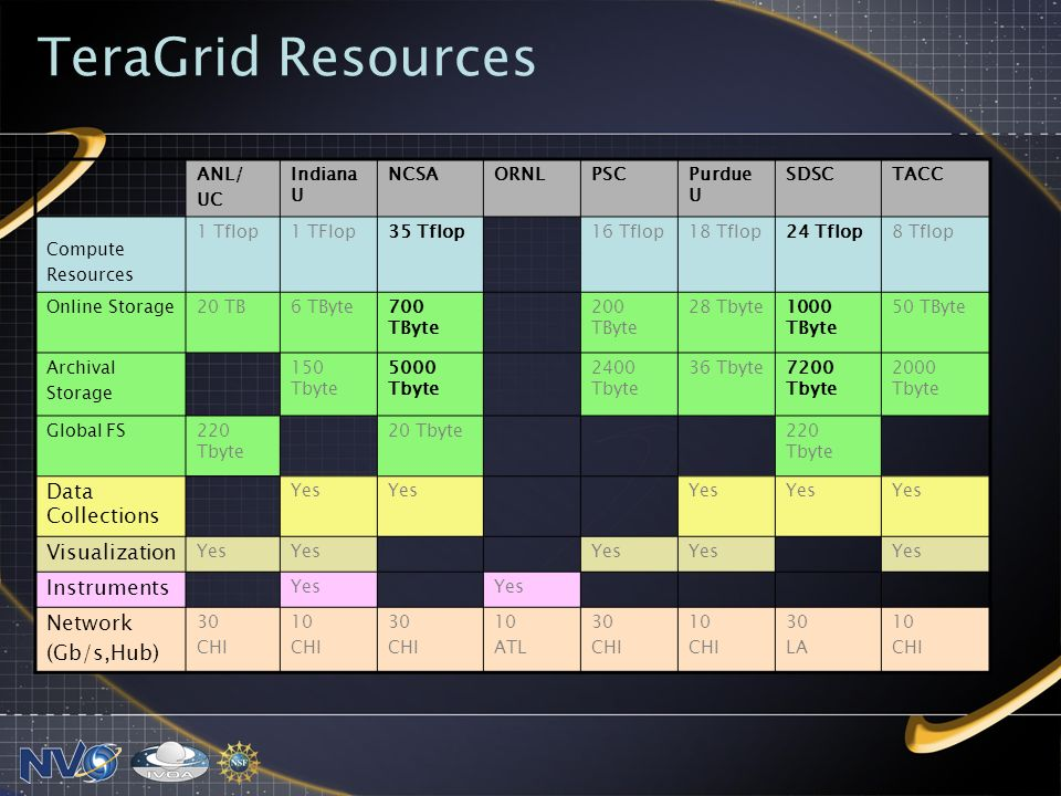 TeraGrid Resources ANL/ UC Indiana U NCSAORNLPSCPurdue U SDSCTACC Compute Resources 1 Tflop1 TFlop35 Tflop16 Tflop18 Tflop24 Tflop8 Tflop Online Storage20 TB6 TByte700 TByte 200 TByte 28 Tbyte1000 TByte 50 TByte Archival Storage 150 Tbyte 5000 Tbyte 2400 Tbyte 36 Tbyte7200 Tbyte 2000 Tbyte Global FS220 Tbyte 20 Tbyte220 Tbyte Data Collections Yes Visualization Yes Instruments Yes Network (Gb/s,Hub) 30 CHI 10 CHI 30 CHI 10 ATL 30 CHI 10 CHI 30 LA 10 CHI