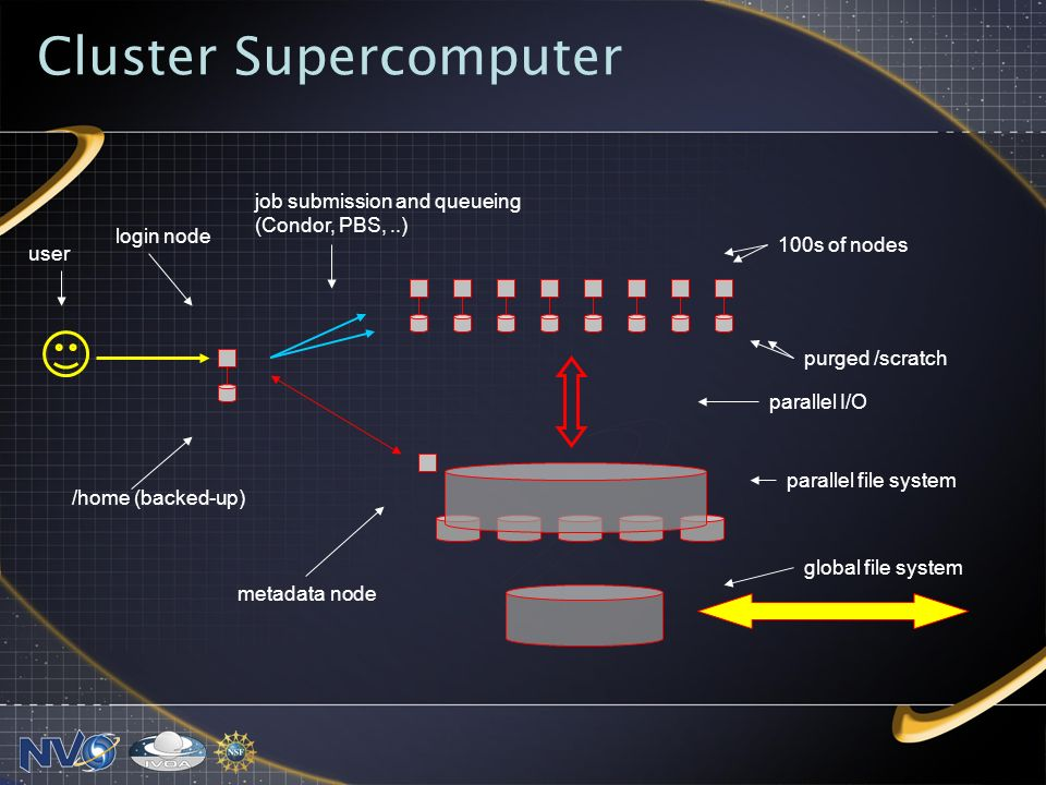 Cluster Supercomputer 100s of nodes purged /scratch parallel file system /home (backed-up) login node job submission and queueing (Condor, PBS,..) user metadata node parallel I/O global file system
