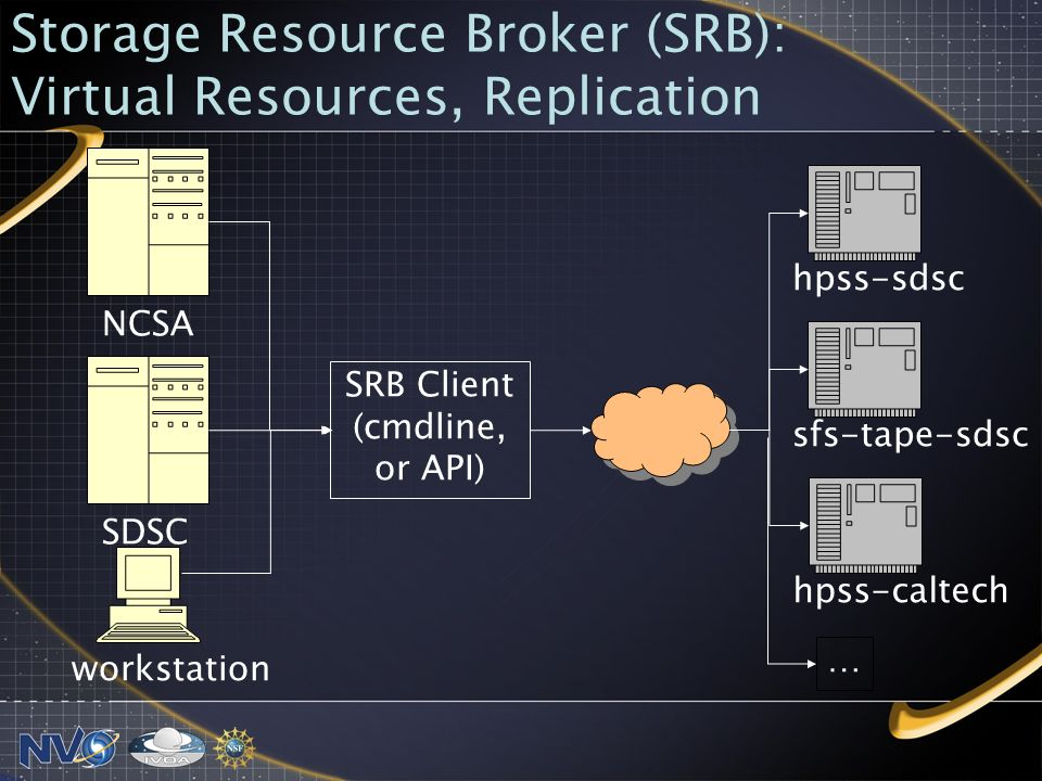 Storage Resource Broker (SRB): Virtual Resources, Replication NCSA SDSC workstation SRB Client (cmdline, or API) hpss-sdscsfs-tape-sdschpss-caltech …