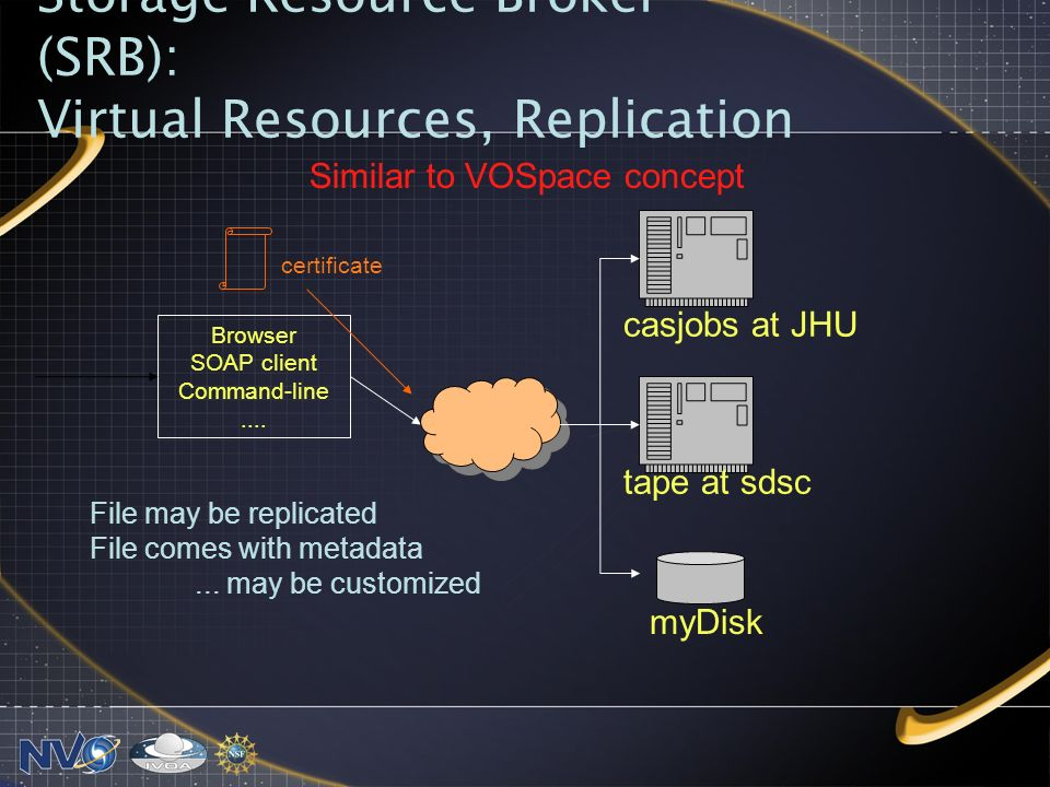 Storage Resource Broker (SRB): Virtual Resources, Replication Browser SOAP client Command-line....