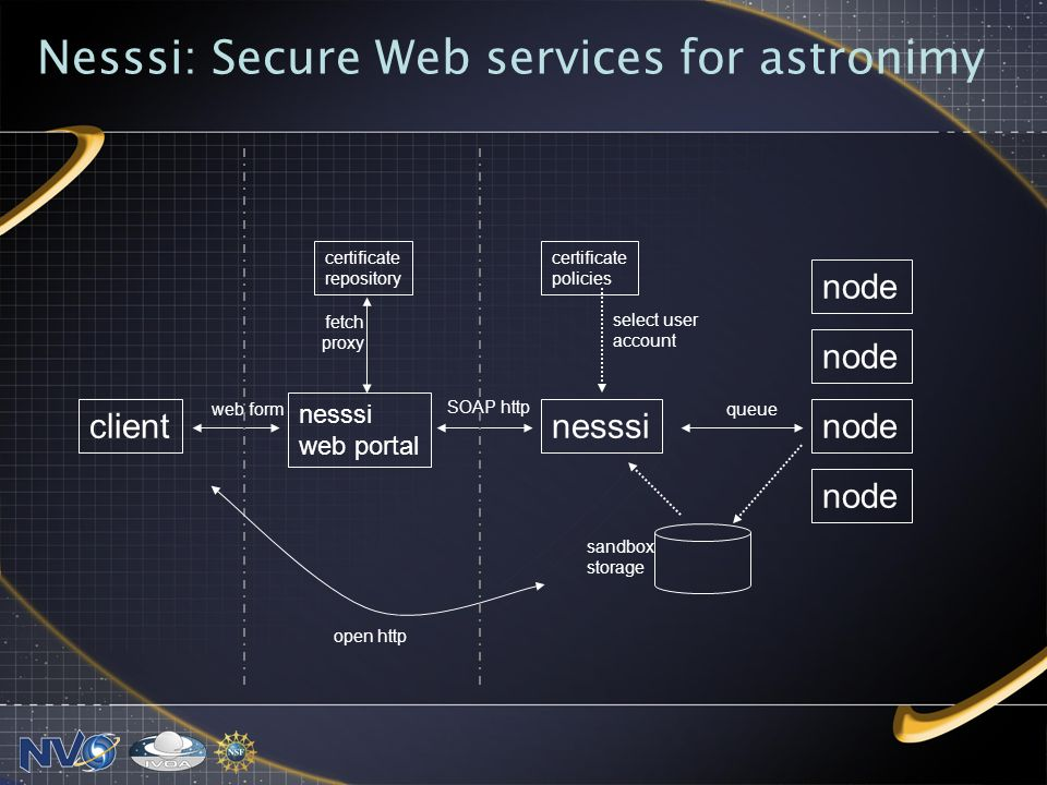 Nesssi: Secure Web services for astronimy client certificate repository nesssi web portal nesssi node web form SOAP http queue fetch proxy select user account sandbox storage open http certificate policies