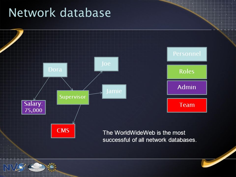 Network database Dora Supervisor Jamie CMS Joe Salary: 75,000 Admin Roles Personnel Team The WorldWideWeb is the most successful of all network databases.