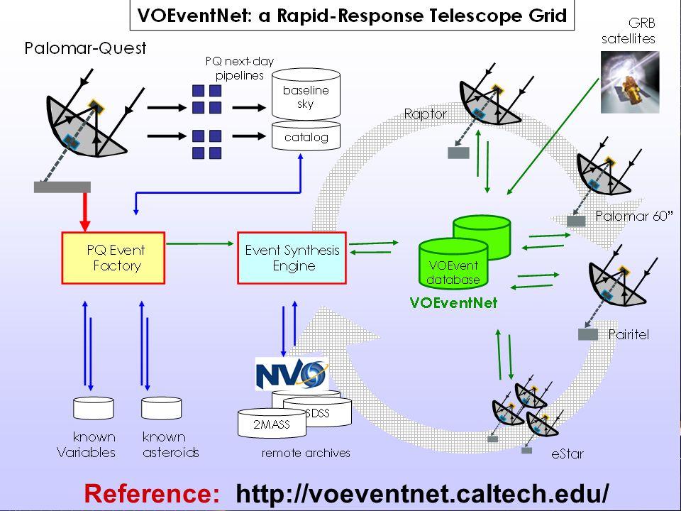 2008 NVO Summer School22 VOEventNet Reference: http://voeventnet.caltech.edu/