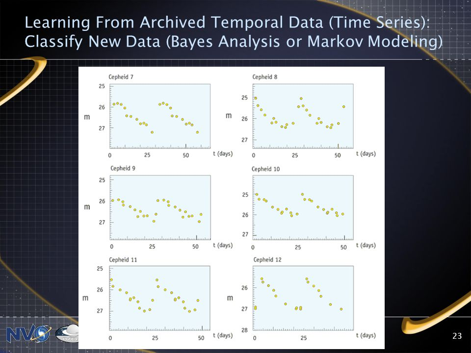 2008 NVO Summer School23 Learning From Archived Temporal Data (Time Series): Classify New Data (Bayes Analysis or Markov Modeling)