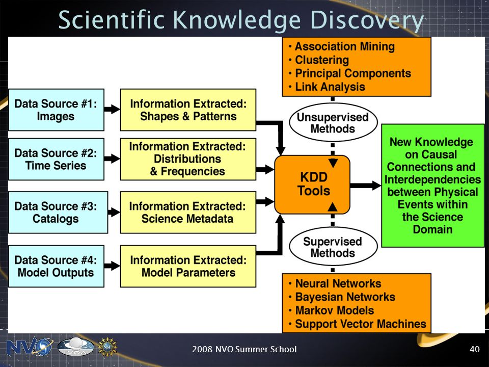2008 NVO Summer School40 Scientific Knowledge Discovery