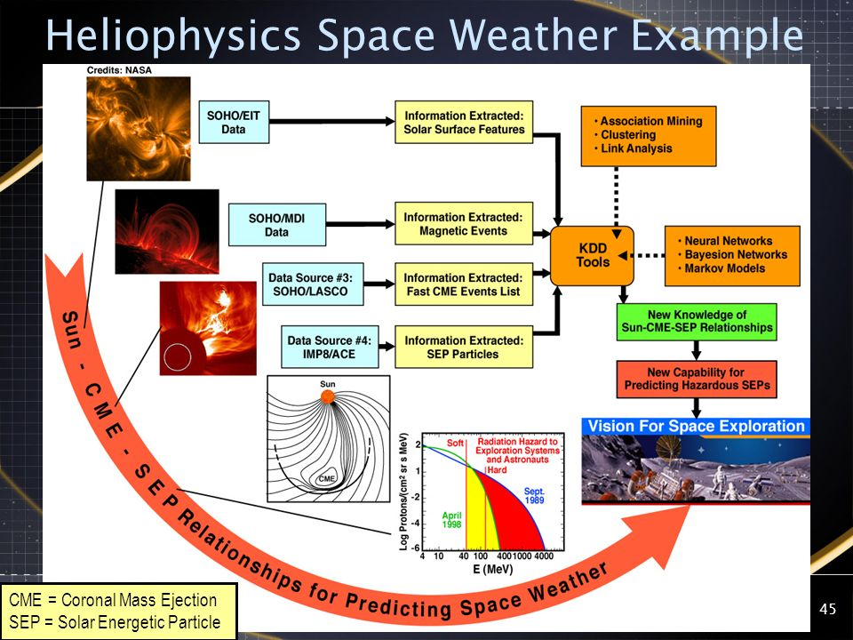 2008 NVO Summer School45 Heliophysics Space Weather Example CME = Coronal Mass Ejection SEP = Solar Energetic Particle