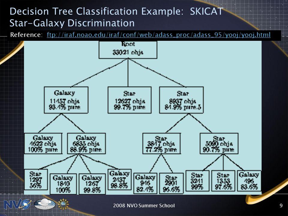 2008 NVO Summer School9 Decision Tree Classification Example: SKICAT Star-Galaxy Discrimination Reference: ftp://iraf.noao.edu/iraf/conf/web/adass_pro