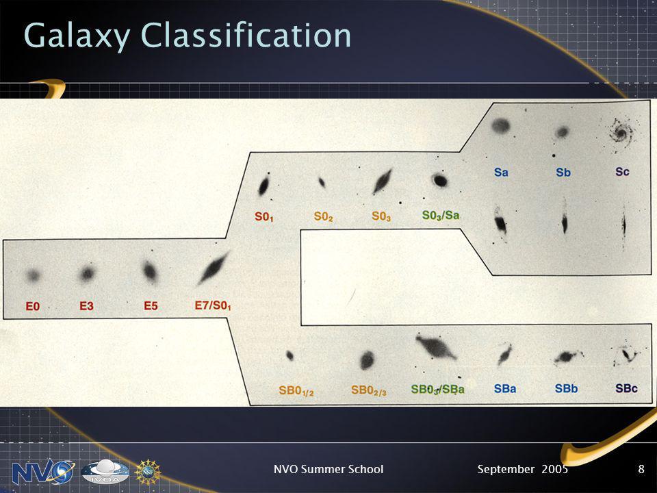 September 2005NVO Summer School8 Galaxy Classification