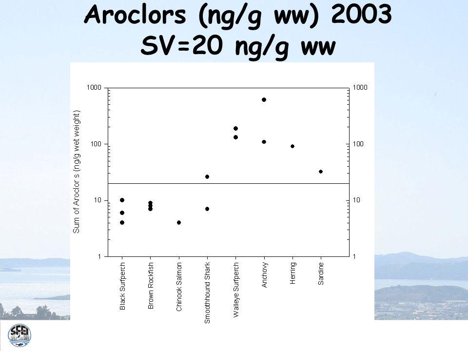 Aroclors (ng/g ww) 2003 SV=20 ng/g ww 9.36% lipid