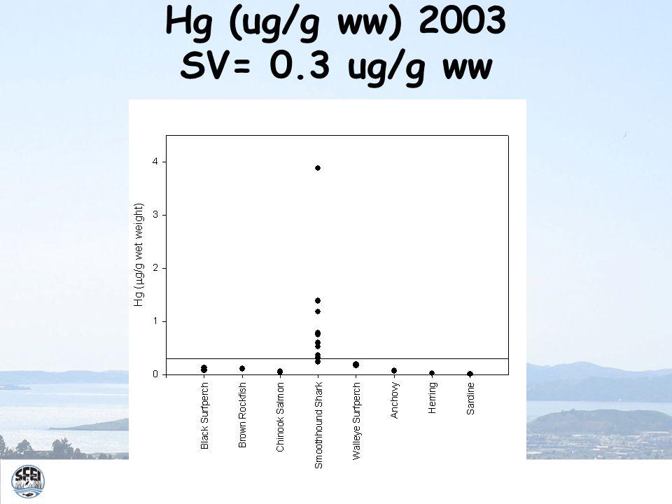 Hg (ug/g ww) 2003 SV= 0.3 ug/g ww