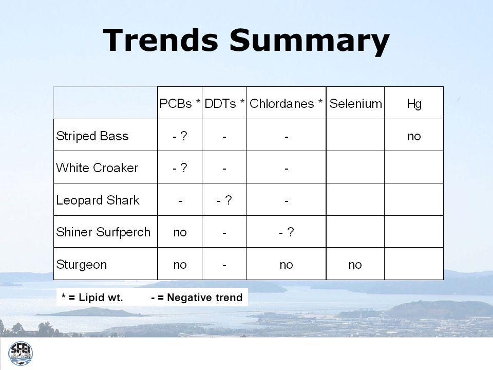 Trends Summary * = Lipid wt. - = Negative trend