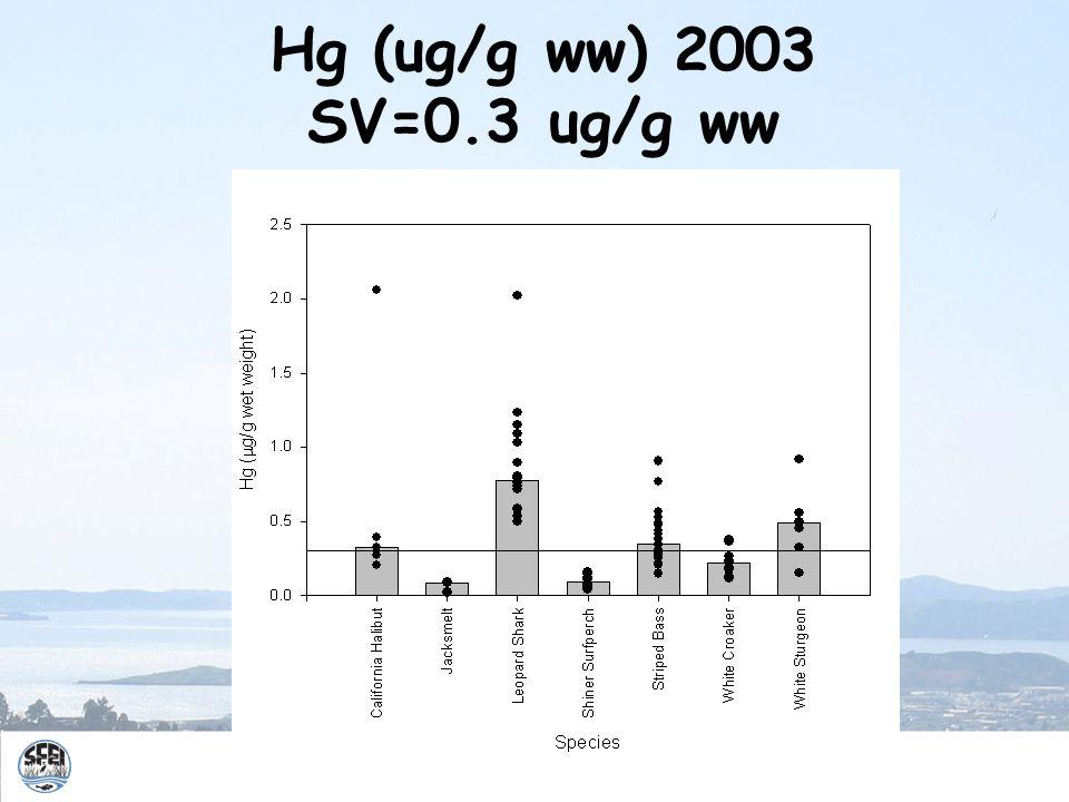 Hg (ug/g ww) 2003 SV=0.3 ug/g ww