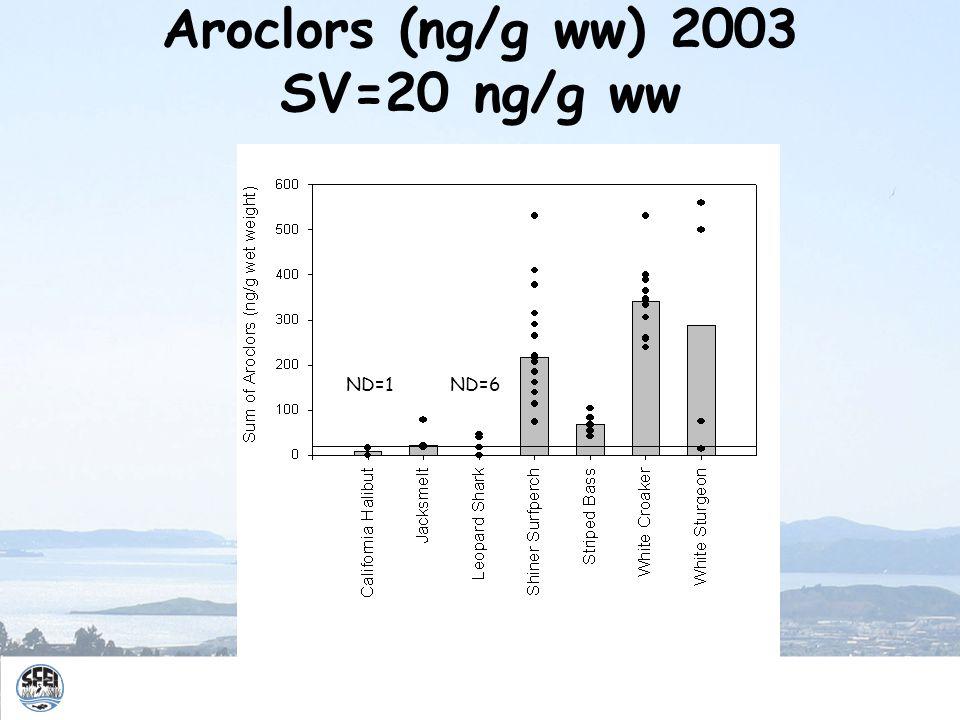 Aroclors (ng/g ww) 2003 SV=20 ng/g ww ND=6ND=1