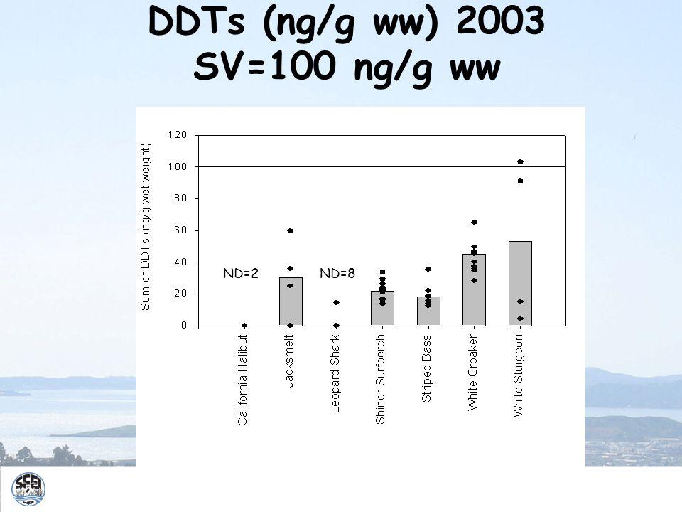 DDTs (ng/g ww) 2003 SV=100 ng/g ww ND=8ND=2