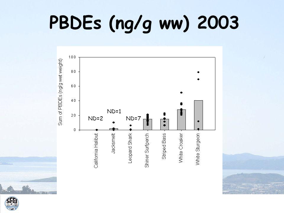 PBDEs (ng/g ww) 2003 ND=7ND=2 ND=1