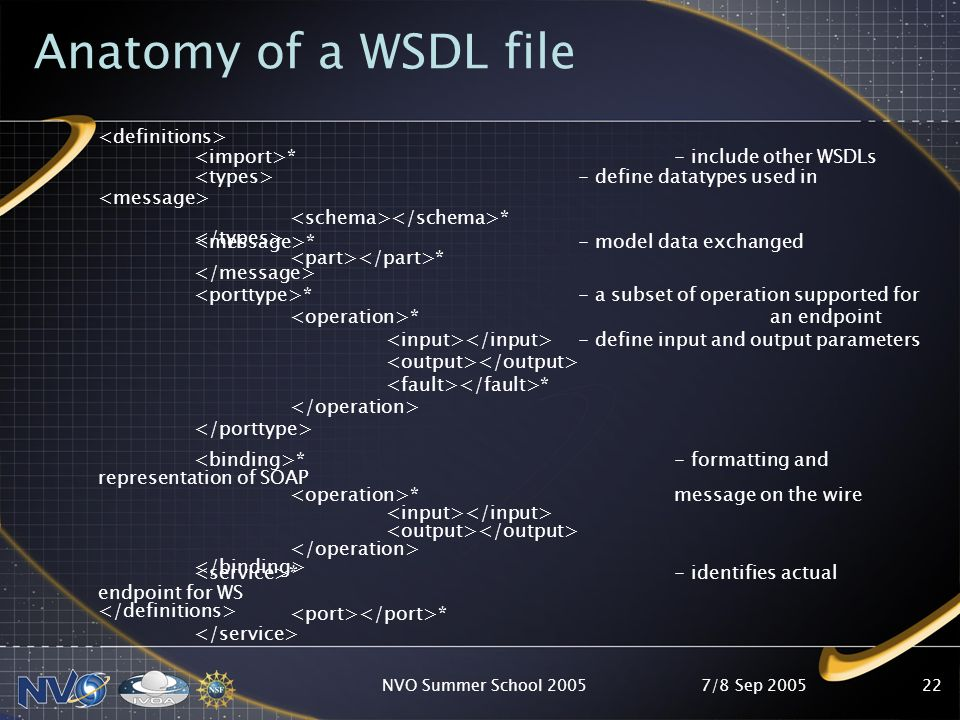 7/8 Sep 2005NVO Summer School 200521 What is WSDL.