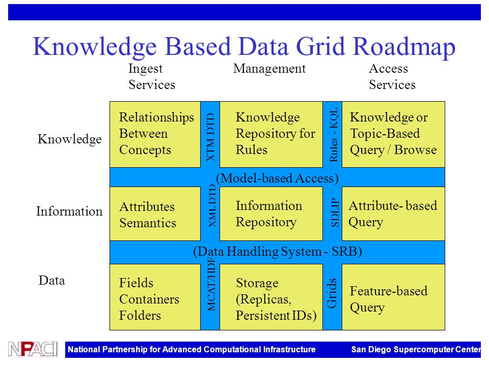 National Partnership for Advanced Computational Infrastructure San Diego Supercomputer Center Knowledge Based Data Grid Roadmap Attributes Semantics Knowledge Information Data Ingest Services ManagementAccess Services (Model-based Access) (Data Handling System - SRB) MCAT/HDF Grids XML DTD SDLIP XTM DTD Rules - KQL Information Repository Attribute- based Query Feature-based Query Knowledge or Topic-Based Query / Browse Knowledge Repository for Rules Relationships Between Concepts Fields Containers Folders Storage (Replicas, Persistent IDs)