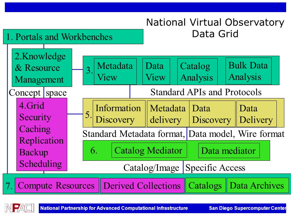 National Partnership for Advanced Computational Infrastructure San Diego Supercomputer Center Compute ResourcesCatalogsData Archives Information Discovery Metadata delivery Data Discovery Data Delivery Catalog Mediator Data mediator 1.