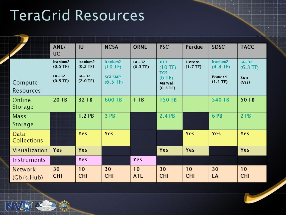 TeraGrid Resources ANL/ UC IUNCSAORNLPSCPurdueSDSCTACC Compute Resources Itanium2 (0.5 TF) IA-32 (0.5 TF) Itanium2 (0.2 TF) IA-32 (2.0 TF) Itanium2 ( 10 TF ) SGI SMP ( 6.5 TF ) IA-32 (0.3 TF) XT3 ( 10 TF ) TCS ( 6 TF ) Marvel (0.3 TF) Hetero (1.7 TF) Itanium2 ( 4.4 TF ) Power4 (1.1 TF) IA-32 ( 6.3 TF ) Sun (Vis) Online Storage 20 TB32 TB600 TB1 TB150 TB540 TB50 TB Mass Storage 1.2 PB3 PB2.4 PB6 PB2 PB Data Collections Yes Visualization Yes Instruments Yes Network (Gb/s,Hub) 30 CHI 10 CHI 30 CHI 10 ATL 30 CHI 10 CHI 30 LA 10 CHI
