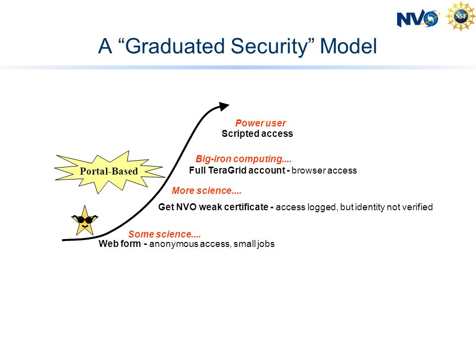 A Graduated Security Model Web form - anonymous access, small jobs Some science....