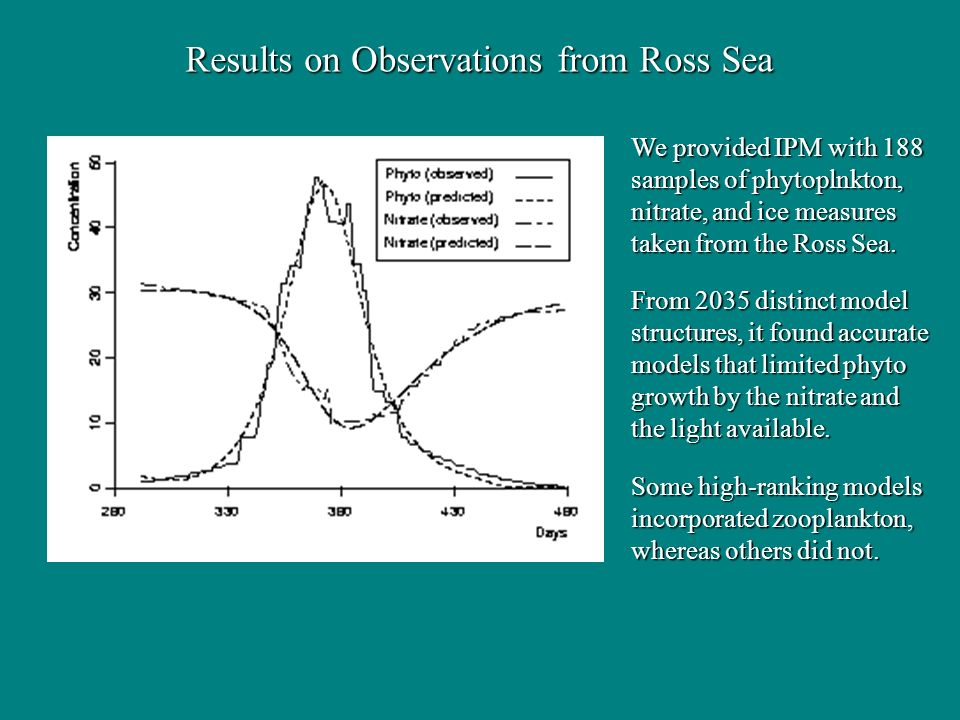 Results on Observations from Ross Sea We provided IPM with 188 samples of phytoplnkton, nitrate, and ice measures taken from the Ross Sea. From 2035 d