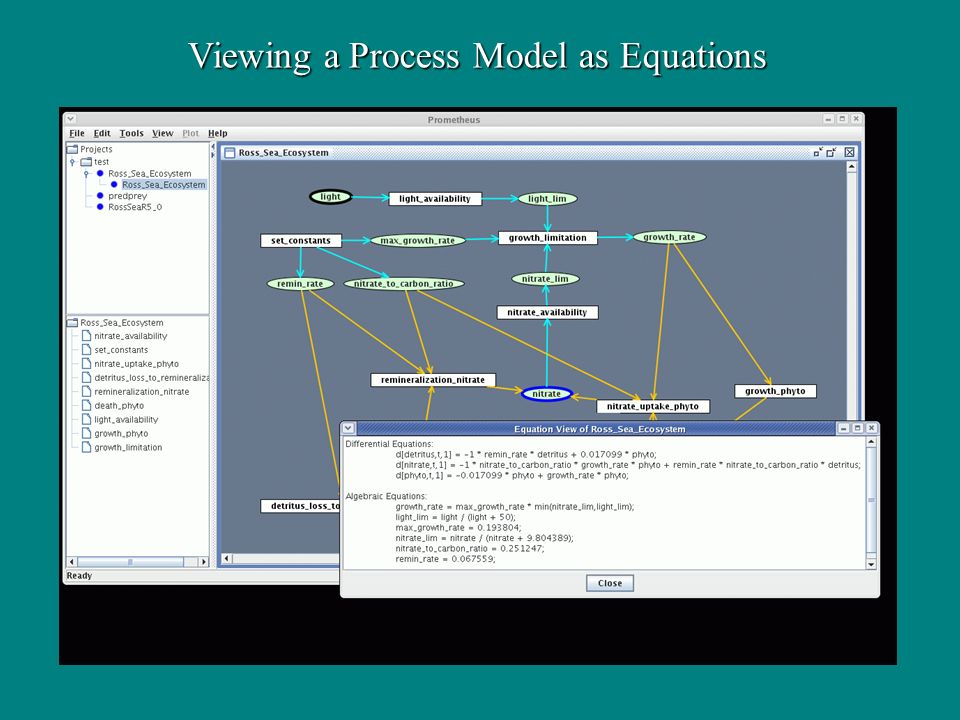Viewing a Process Model as Equations