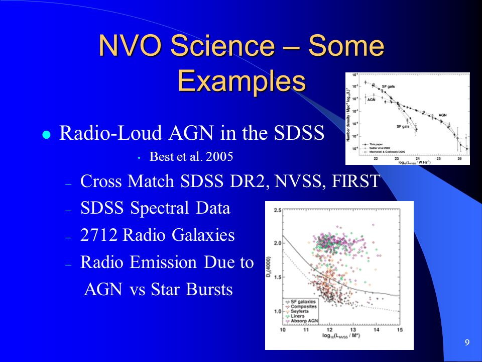 9 NVO Science – Some Examples Radio-Loud AGN in the SDSS Best et al.