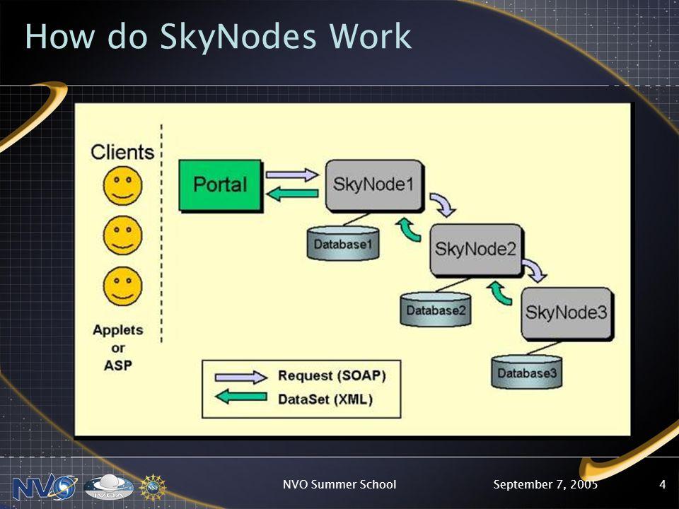 September 7, 2005NVO Summer School4 How do SkyNodes Work