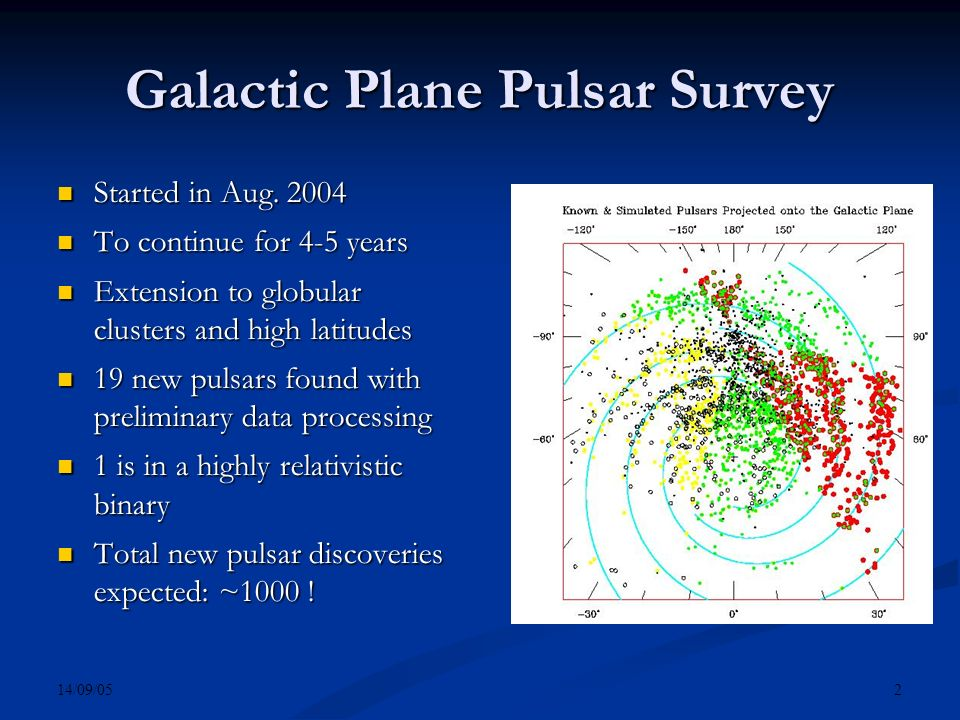 14/09/05 2 Galactic Plane Pulsar Survey Started in Aug. 2004 Started in Aug. 2004 To continue for 4-5 years To continue for 4-5 years Extension to glo